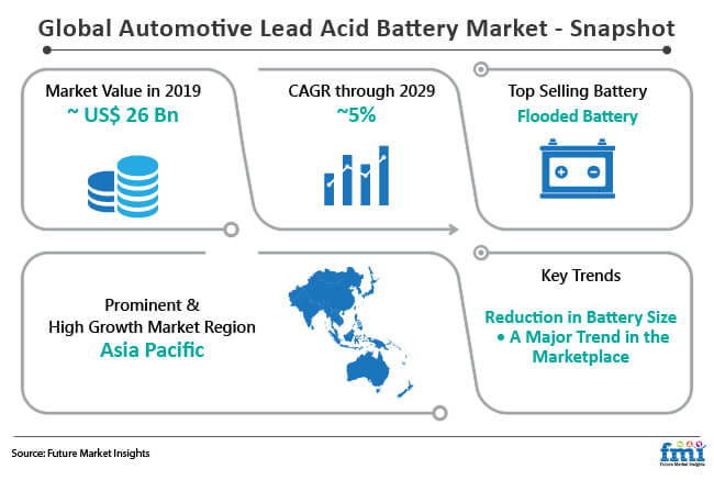 automotive lead acid battery market snapshot