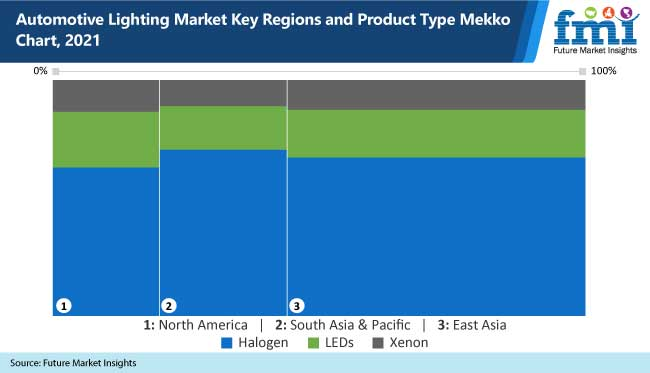 Automotive Lighting Market is Expected to Grow at a CAGR of 6.3% During the Forecast Period 2021-2031 45