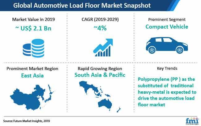 automotive load floor market snapshot