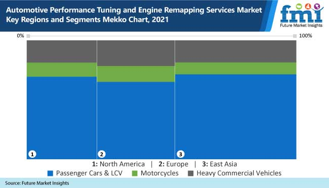 automotive performance tuning and engine remapping services market key regions and segments mekko chart, 2021