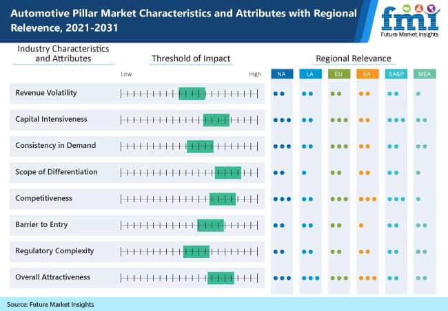 automotive pillar market characteristics and attributes with regional relevence, 2021-2031