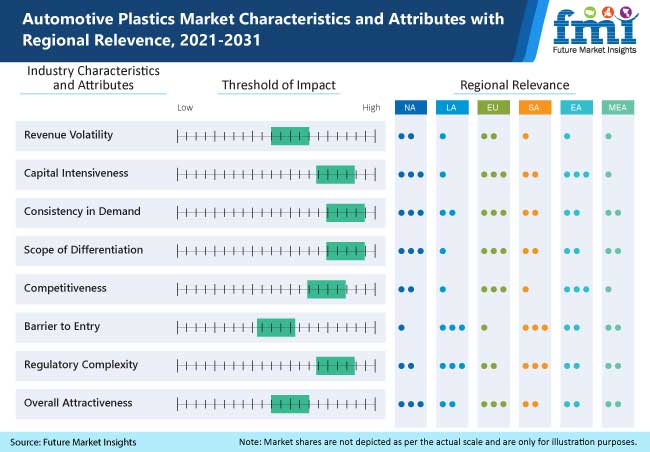 automotive plastics market characteristics and attributes with regional relevence, 2021-2031