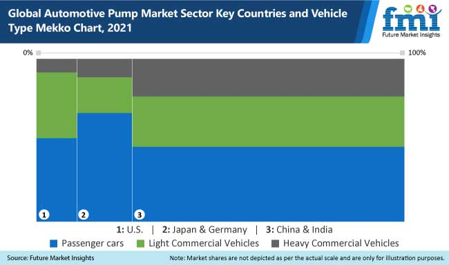 automotive pump market sector key countries and vehicle type mekko chart, 2021