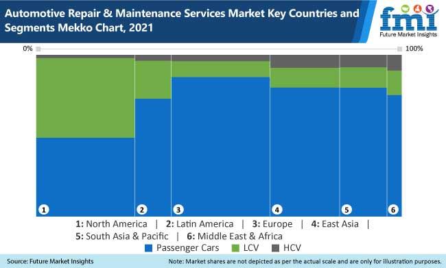 automotive repair and maintenance services market key countries and segments mekko chart, 2021