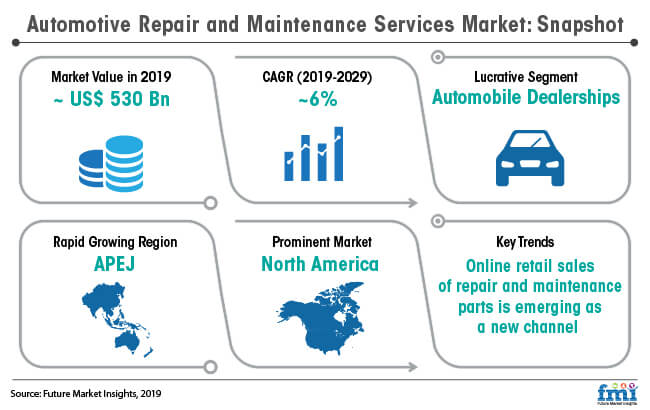 automotive repair and maintenance services market snapshot