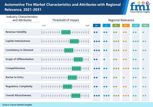automotive tire market characteristics and attributes with regional relevance, 2021-2031