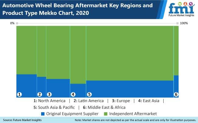 automotive wheel bearing aftermarket