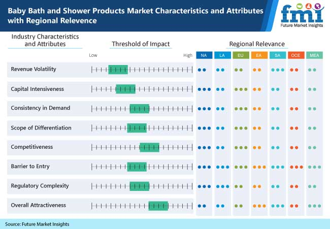 baby bath and shower products market characteristics and attributes with regional relevence