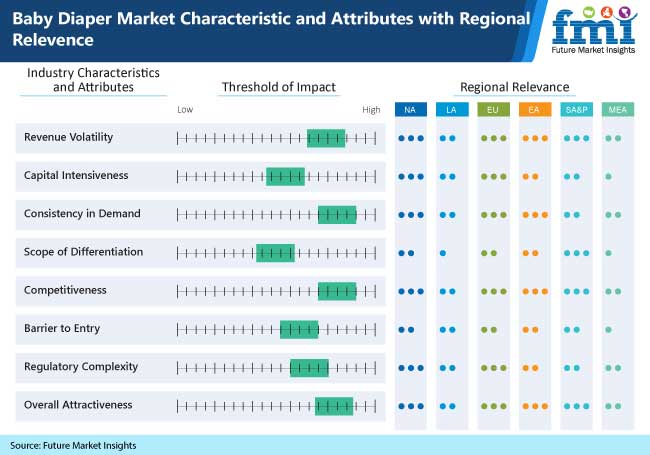 baby diaper market characteristic and attributes with regional relevence