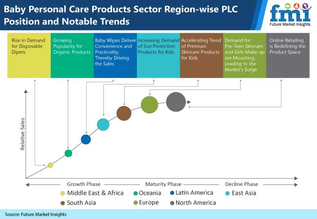 baby personal care products market