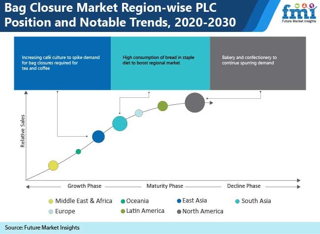 bag closure market region wise plc position and notable trends