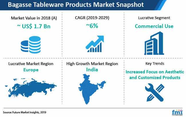bagasse tableware products market snapshot