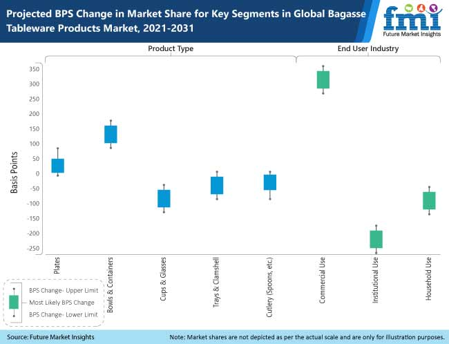 bagasse tableware products market