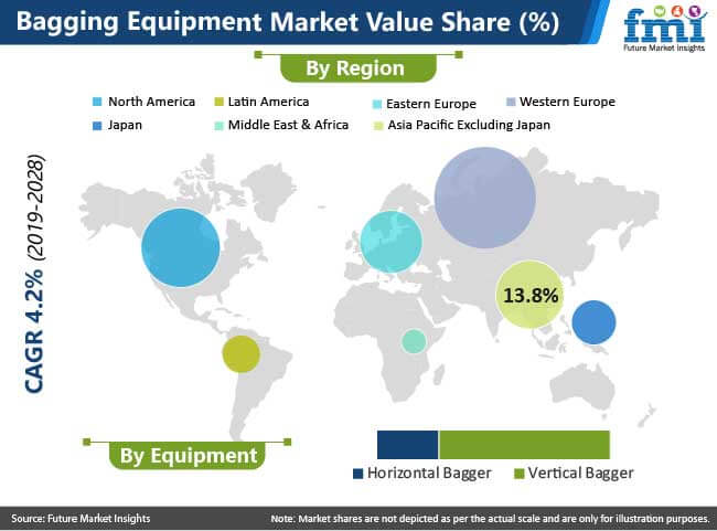 bagging equipment market value share