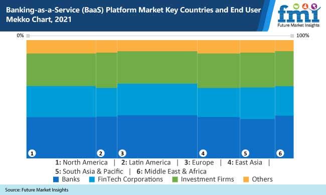 banking as a service platform market key countries and end user mekko chart 2021