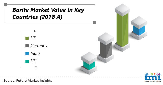 barite market value in key countries