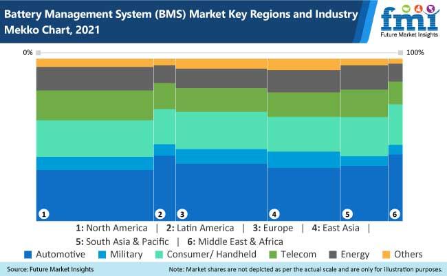 BMS Market Key Regions and Type Mekko Chart, 2021