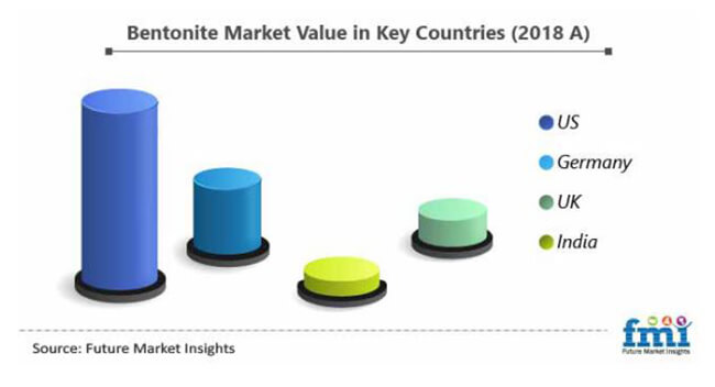 bentonite market value in key countries