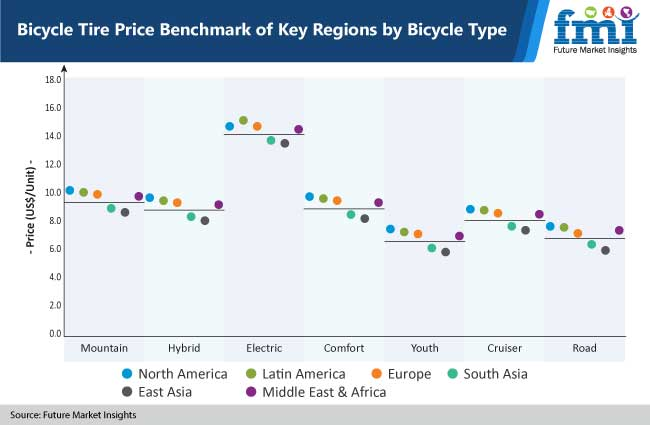 bicycle tire price benchmark of key regions by bicycle type
