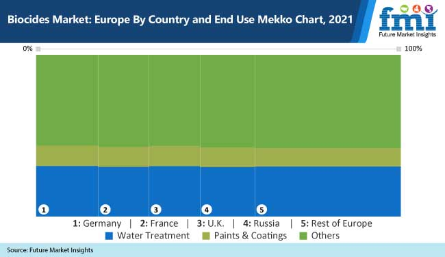biocides market europe by country and end use mekko chart 2021