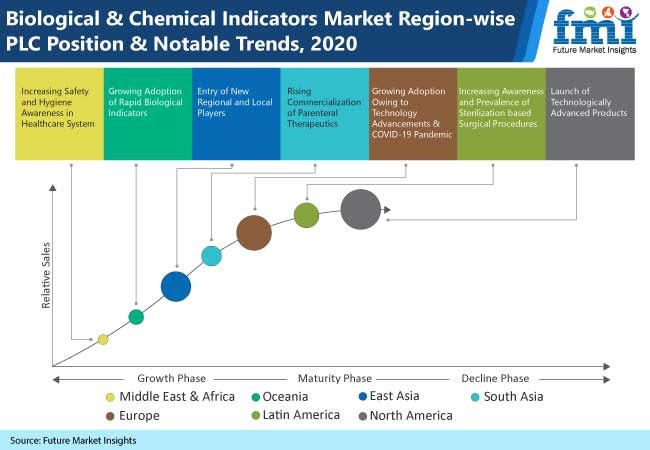 biological and chemical indicators market