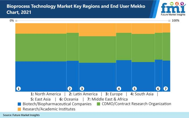 bioprocess technology market key regions and end user mekko chart 2021