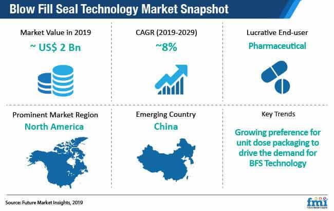 blow fill seal technology market snapshot