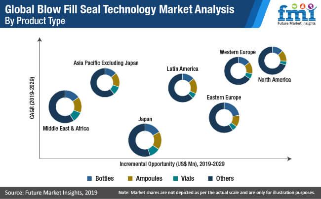 blow fill seal technology market