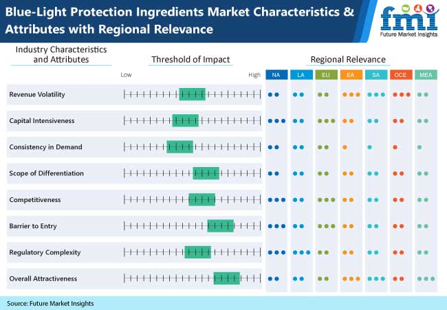blue light protection ingredients market