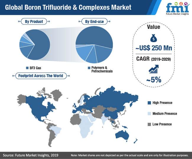 boron trifluoride & complexes market
