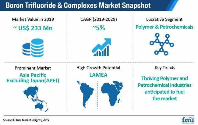 boron trifluoride and complexes market snapshot