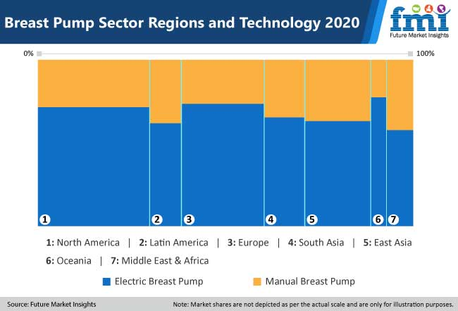 breast pump sector regions and technology
