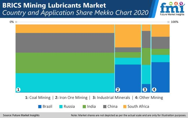brics mining lubricant market country and application share mekko chart