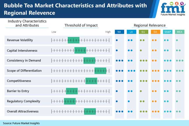 bubble tea market characteristics and attributes with regional relevence