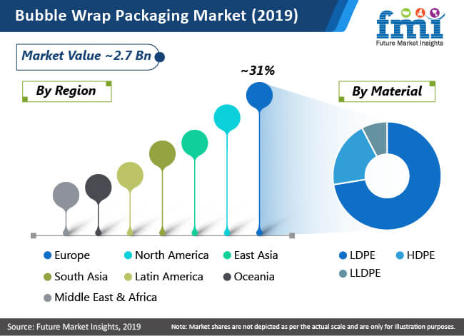 bubble wrap packaging market 2019