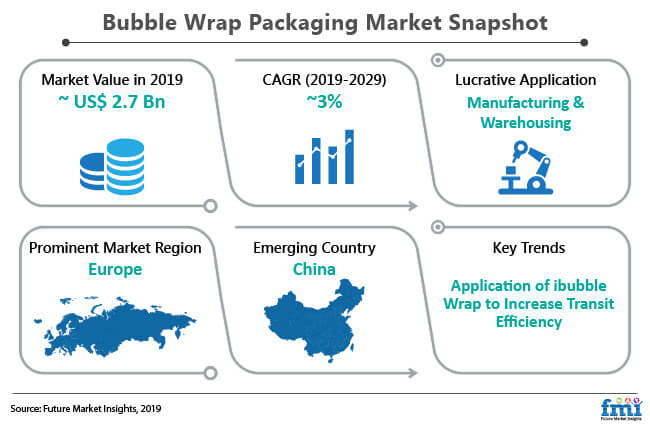 bubble wrap packaging market snapshot