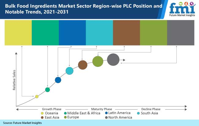 bulk food ingredients market sector region wise plc position and notable trends 2021-2031