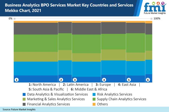 business analytics bpo services market key countries and services mekko chart, 2021