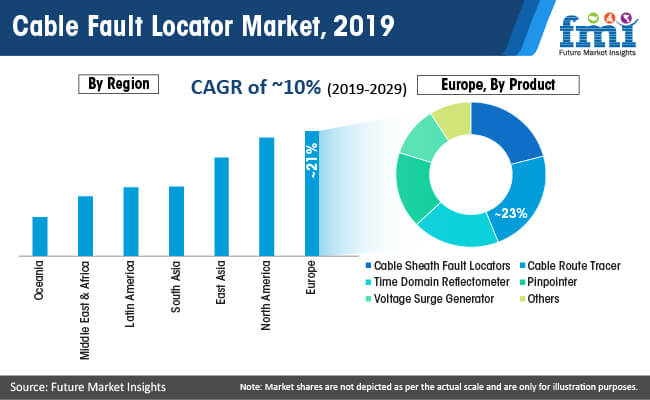 cable fault locator market 2019