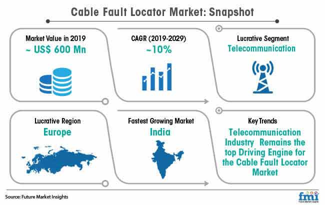 cable fault locator market snapshot