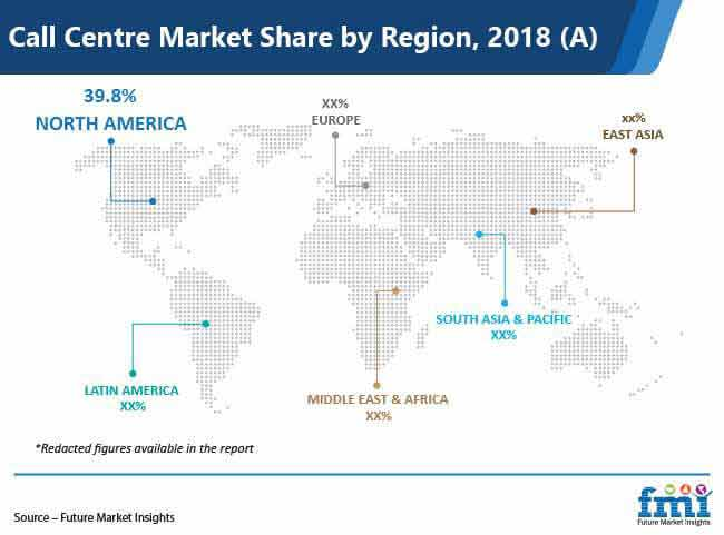 call centre market share by region
