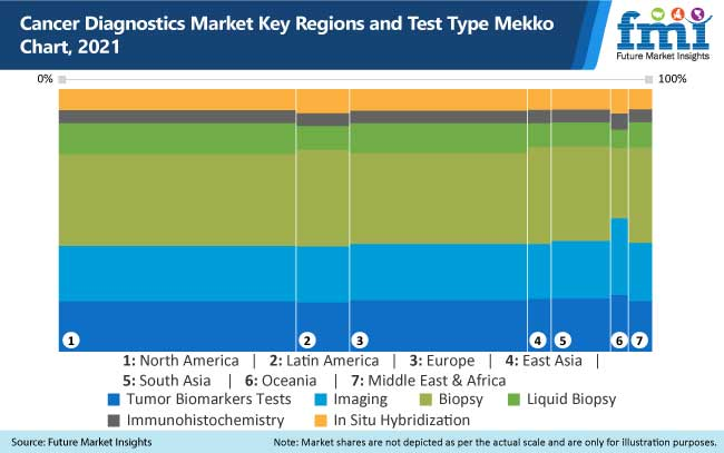 cancer diagnostics market key regions and test type mekko chart, 2021