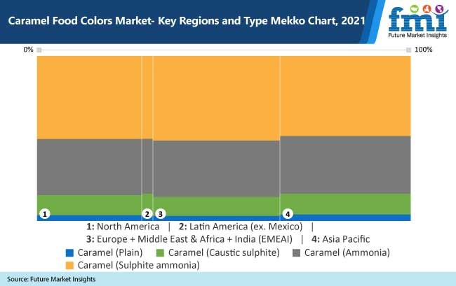 Caramel Food Colors Market 2021   Present Scenario and Growth Prospects 2031 45