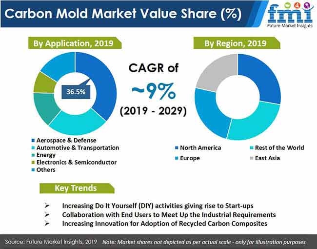 carbon mold market value share