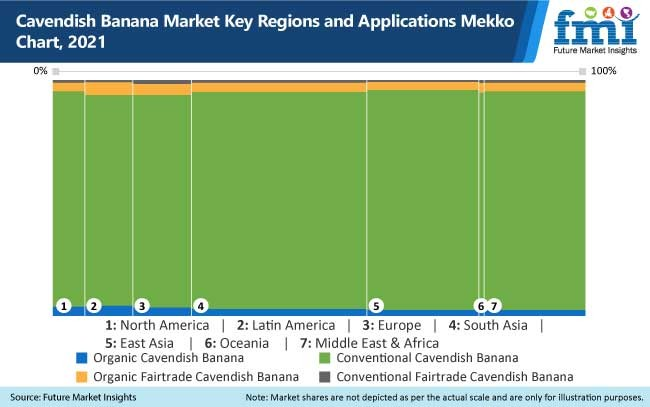 cavendish banana market key regions and applications mekko chart, 2021