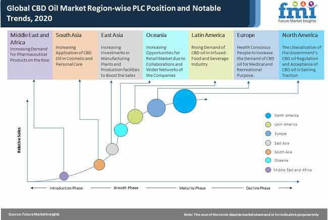 CBD Market Region wise PLC Postion and Notabale Trends Data Chart