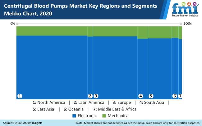 centrifugal blood pump market