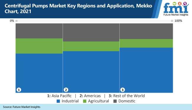 centrifugal pumps market key regions and application mekko chart, 2021