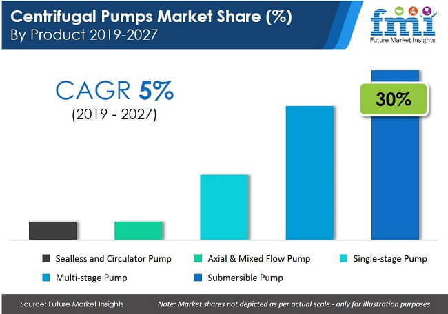 centrifugal pumps market share by product