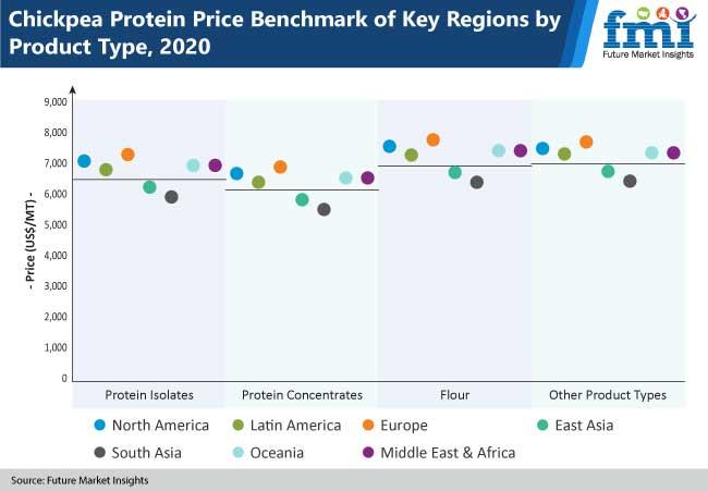 chickpea protein market